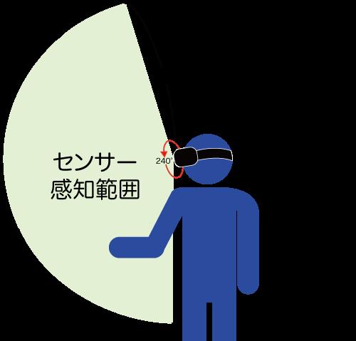 Leap Motion sensor area