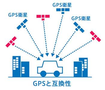 みちびきとGPSの互換性
